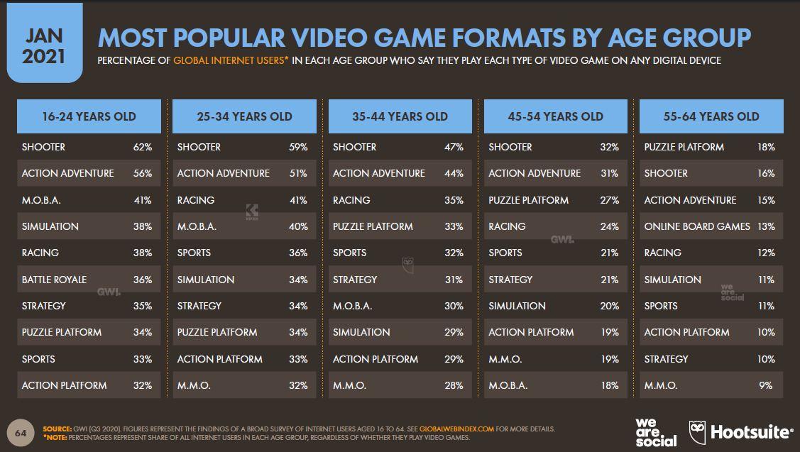 yas-grubuna-gore-en-populer-video-oyun-formatlari