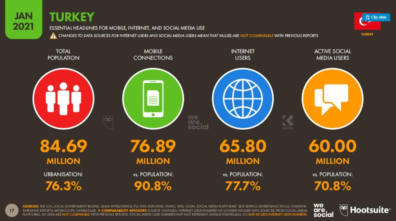 Hootsuite-ve-We-Are-Social-2021-Dijital-Turkiye-Raporu-(8)