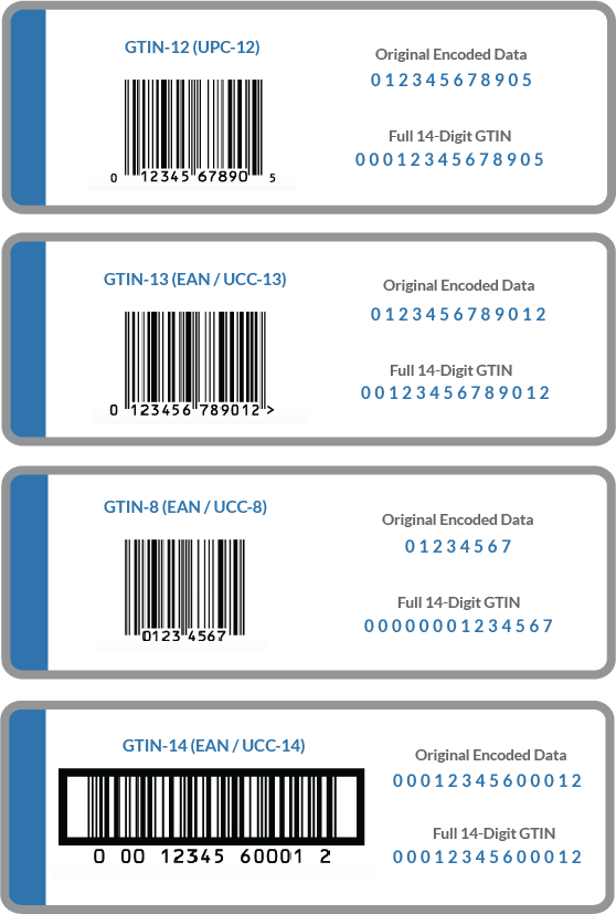 E-Ticaret-Urunleriniz-Icin-Barkodlar-ve-GTIN-Hakkinda-Bilmeniz-Gerekenler_2