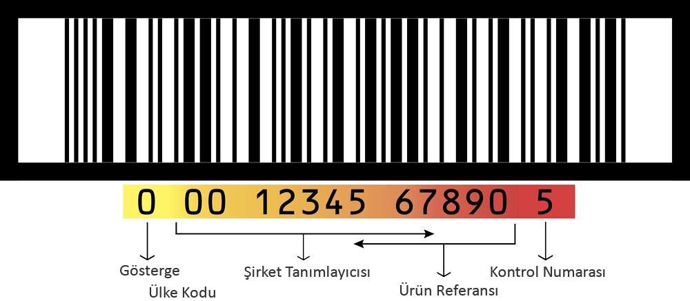 E-Ticaret-Urunleriniz-Icin-Barkodlar-ve-GTIN-Hakkinda-Bilmeniz-Gerekenler_3