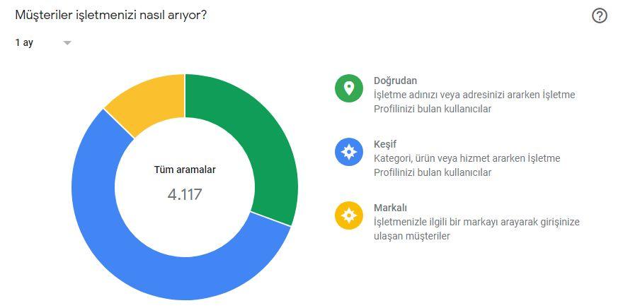 Webolizma-Google-My-Business_4