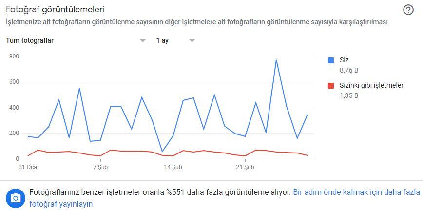 Webolizma-Google-My-Business_8